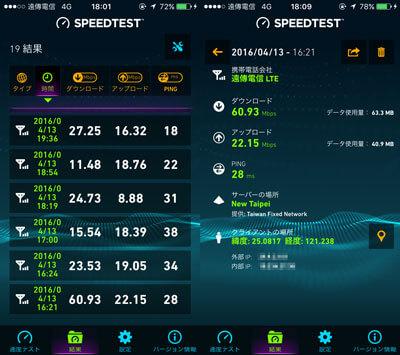 遠傳電信4G LTE回線での速度計測結果