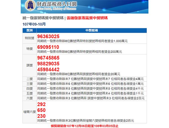 財政部が2か月に一度発表する当選番号