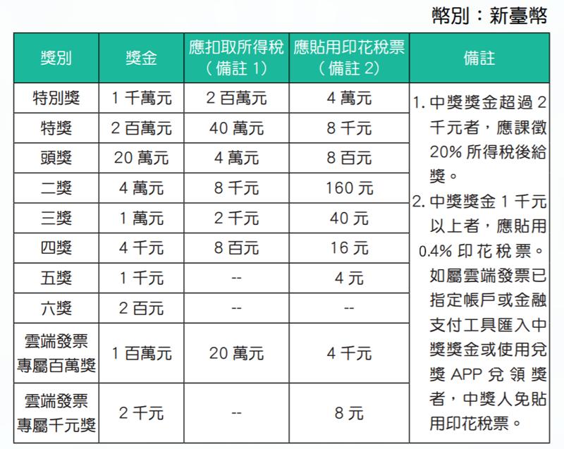 台湾レシート宝くじの当選金に掛かる税金